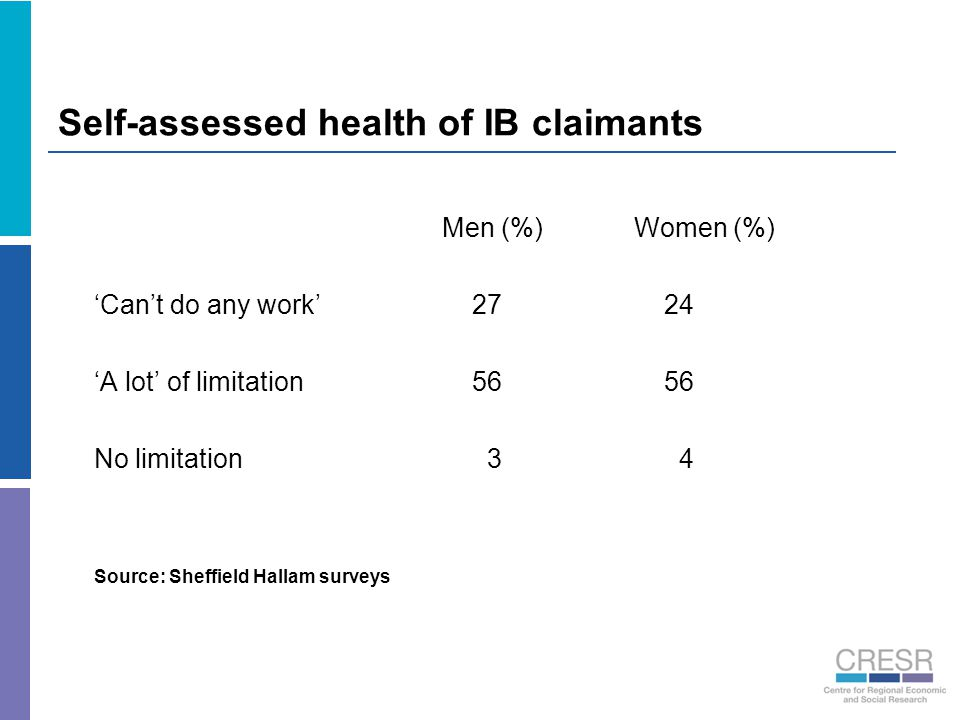 Self-assessed health of IB claimants Men (%)Women (%) 'Can't do any work' 27 24 'A lot' of limitation 56 56 No limitation 3 4 Source: Sheffield Hallam