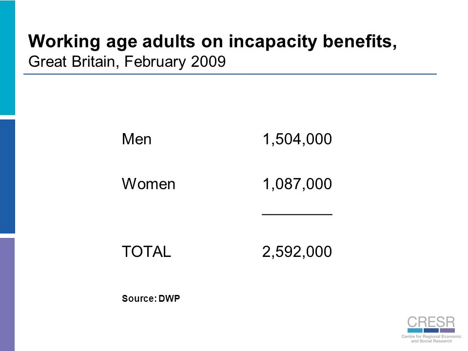 Working age adults on incapacity benefits, Great Britain, February 2009 Men 1,504,000 Women1,087,000 ________ TOTAL2,592,000 Source: DWP
