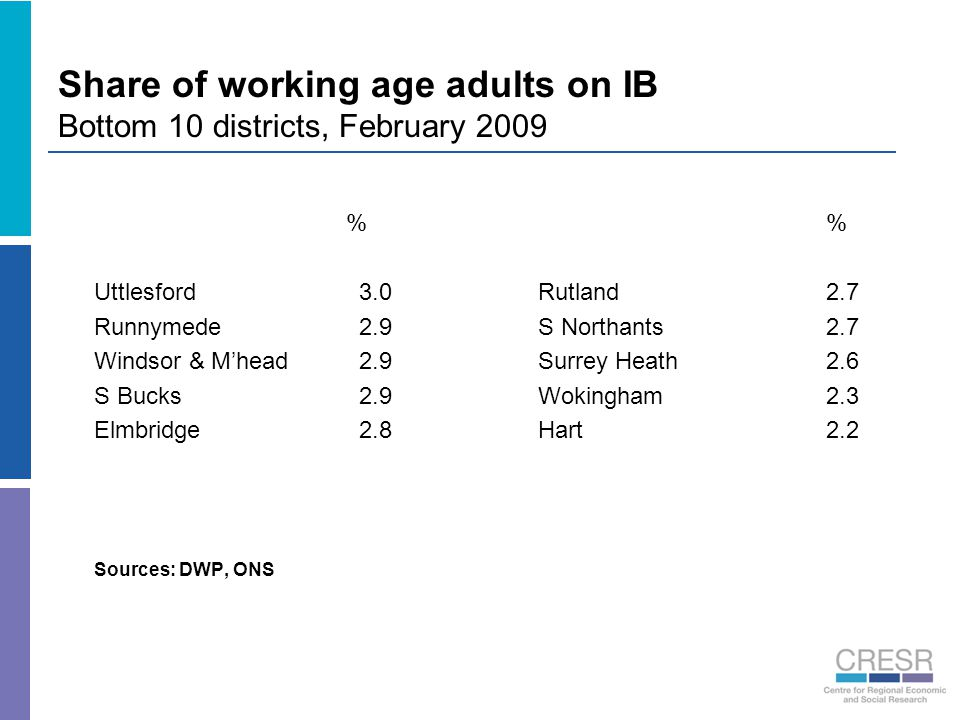 Share of working age adults on IB Bottom 10 districts, February 2009 % Uttlesford 3.0Rutland2.7 Runnymede 2.9S Northants2.7 Windsor & M'head 2.9Surrey