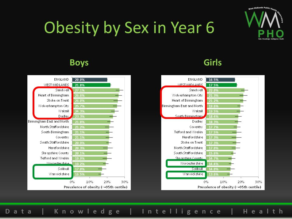 Data | Knowledge | Intelligence | Health Obesity by Sex in Year 6 BoysGirls