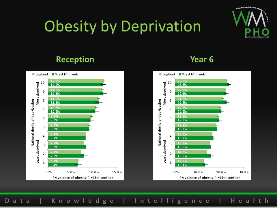 Data | Knowledge | Intelligence | Health Obesity by Deprivation ReceptionYear 6