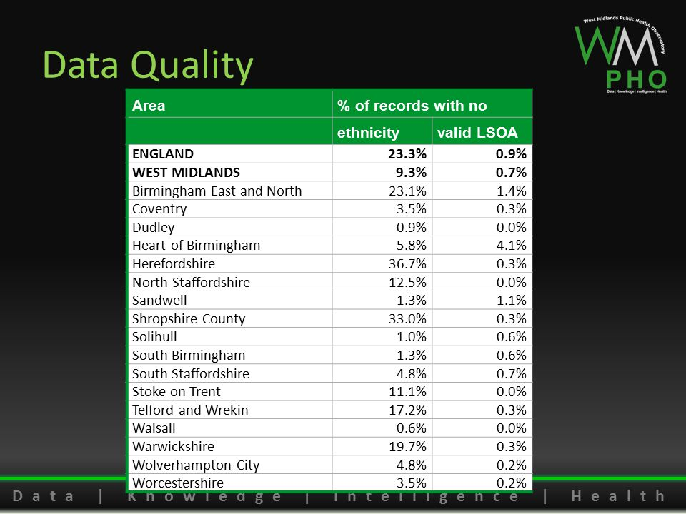 Data | Knowledge | Intelligence | Health Data Quality Area% of records with no ethnicityvalid LSOA ENGLAND23.3%0.9% WEST MIDLANDS9.3%0.7% Birmingham E