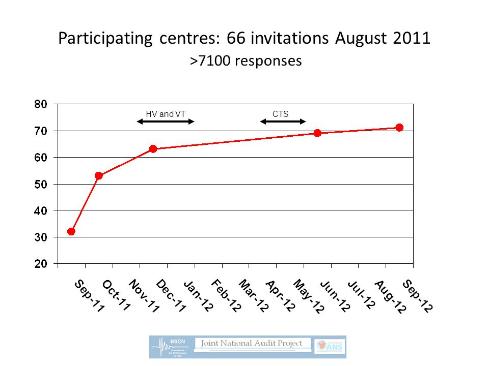 Participating centres: 66 invitations August 2011 >7100 responses HV and VTCTS