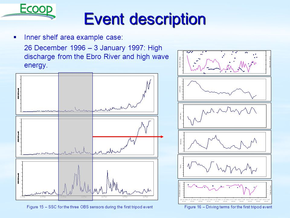 Event description   Inner shelf area example case: 26 December 1996 – 3 January 1997: High discharge from the Ebro River and high wave energy. Figur