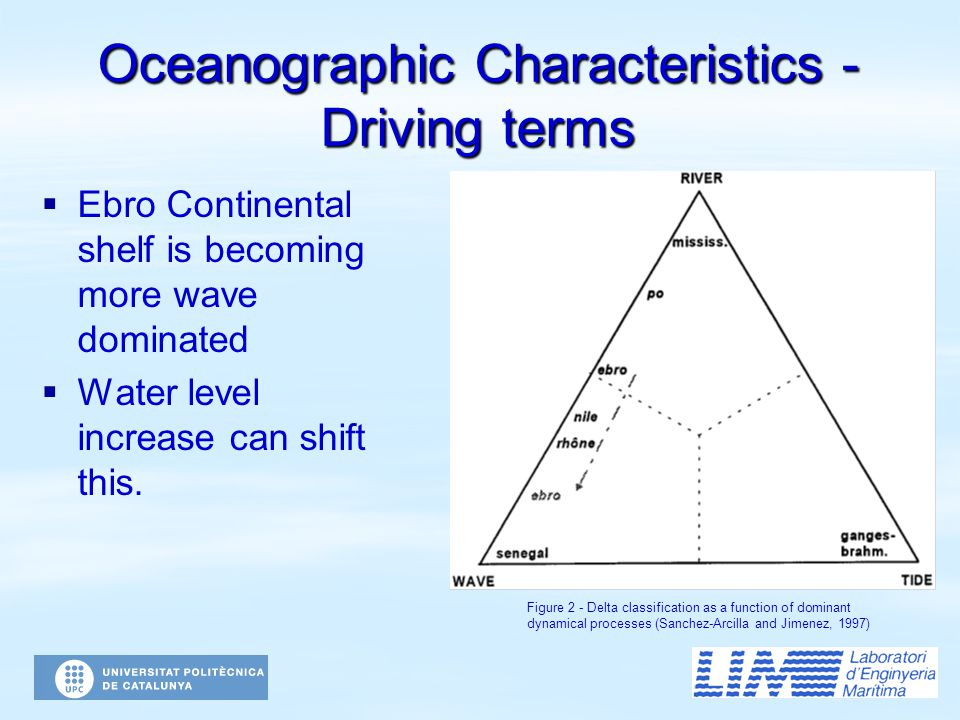 Oceanographic Characteristics - Driving terms   Ebro Continental shelf is becoming more wave dominated   Water level increase can shift this. Figu