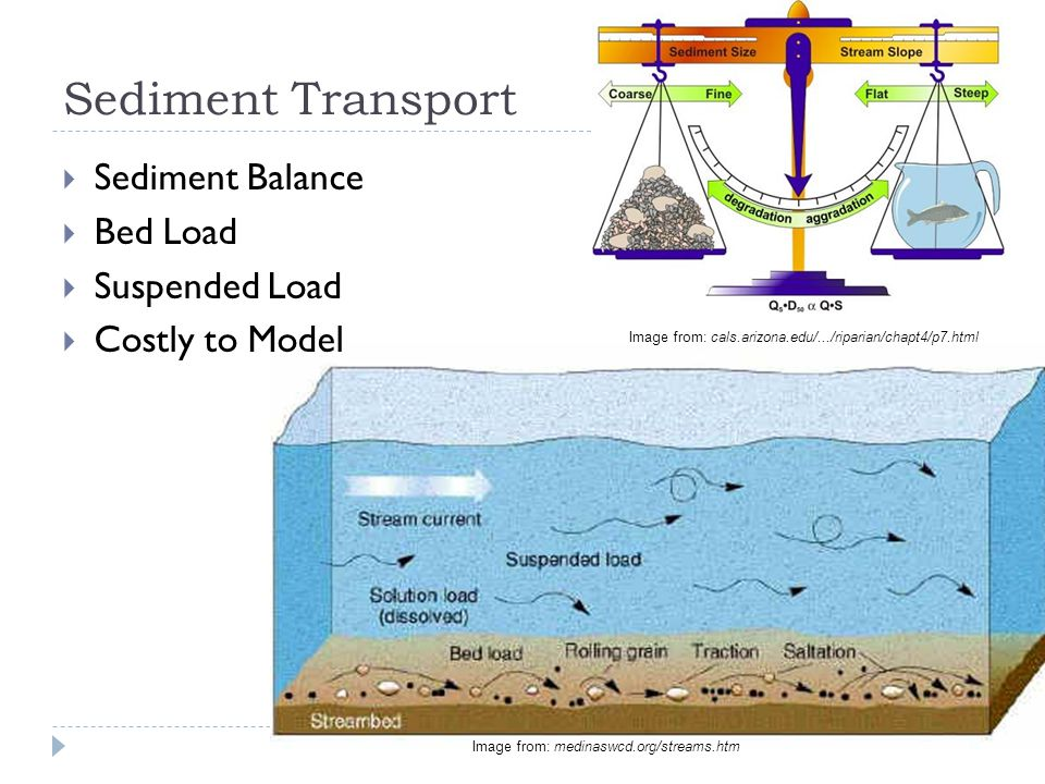 Sediment Transport  Sediment Balance  Bed Load  Suspended Load  Costly to Model Image from: cals.arizona.edu/.../riparian/chapt4/p7.html Image from: medinaswcd.org/streams.htm