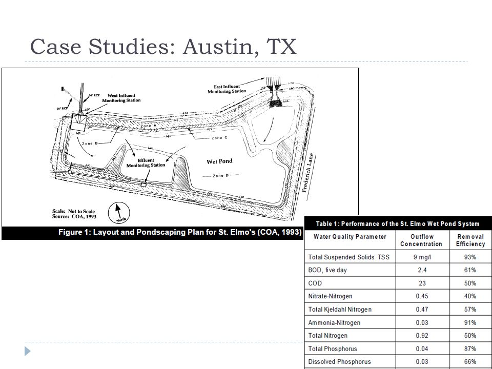 Case Studies: Austin, TX