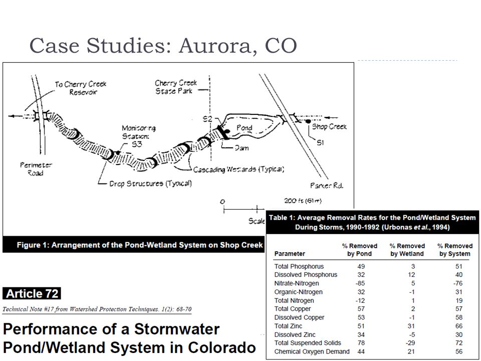 Case Studies: Aurora, CO