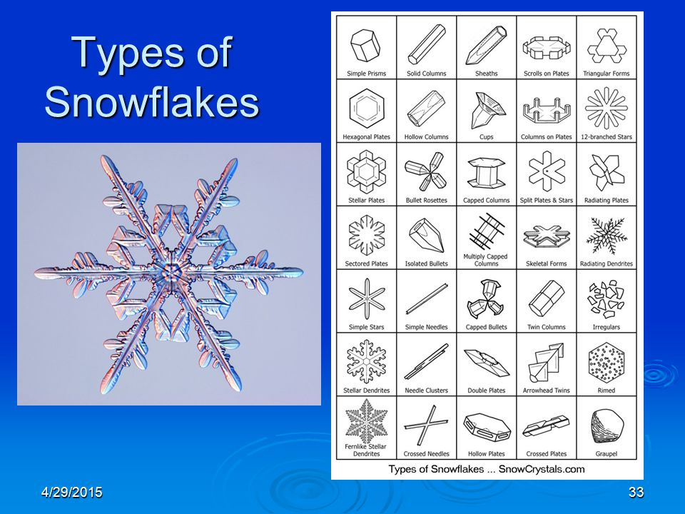 4/29/201533 Types of Snowflakes