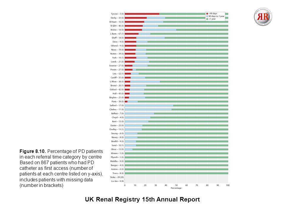 UK Renal Registry 15th Annual Report Figure 8.10.