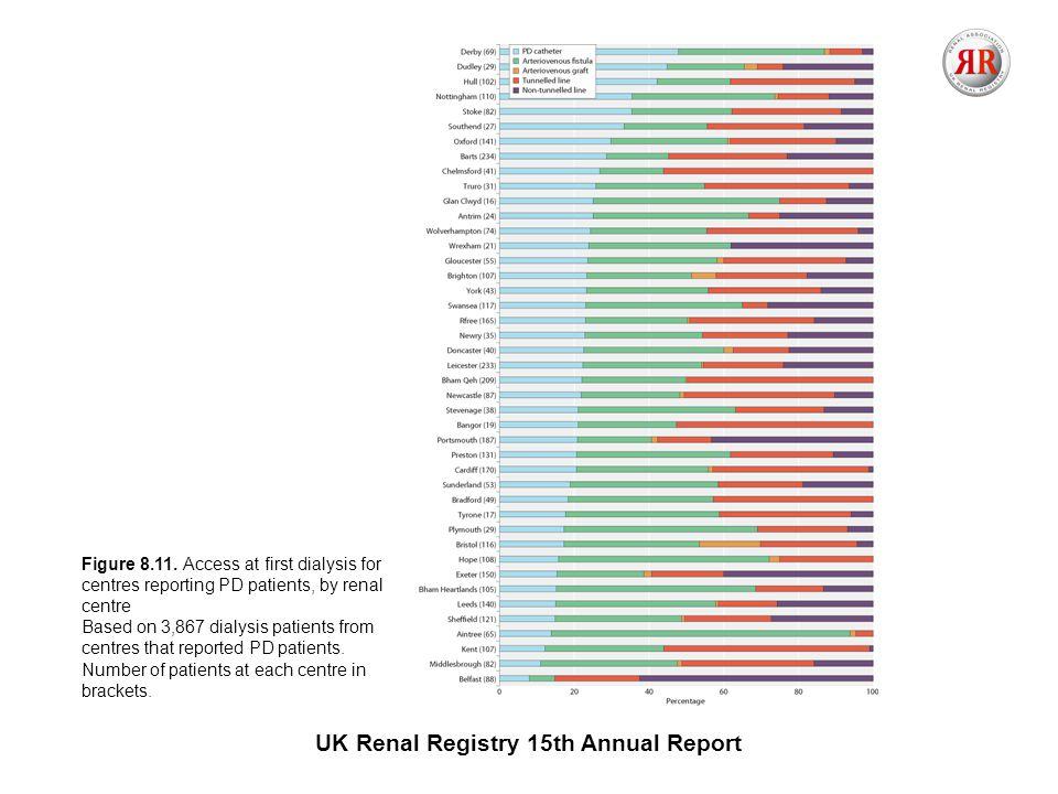 UK Renal Registry 15th Annual Report Figure 8.11.