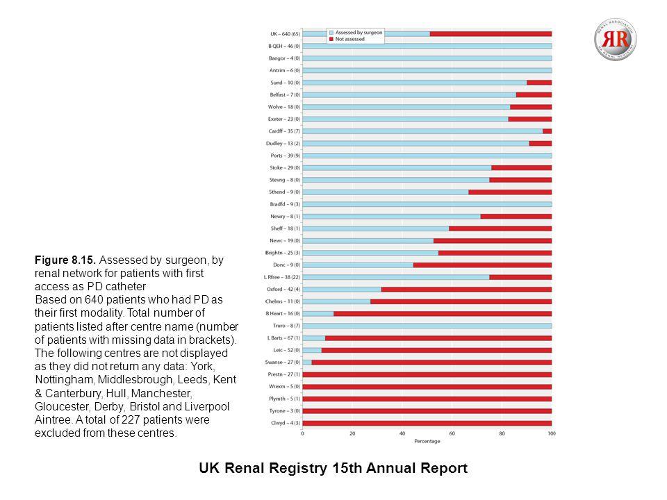 UK Renal Registry 15th Annual Report Figure 8.15.