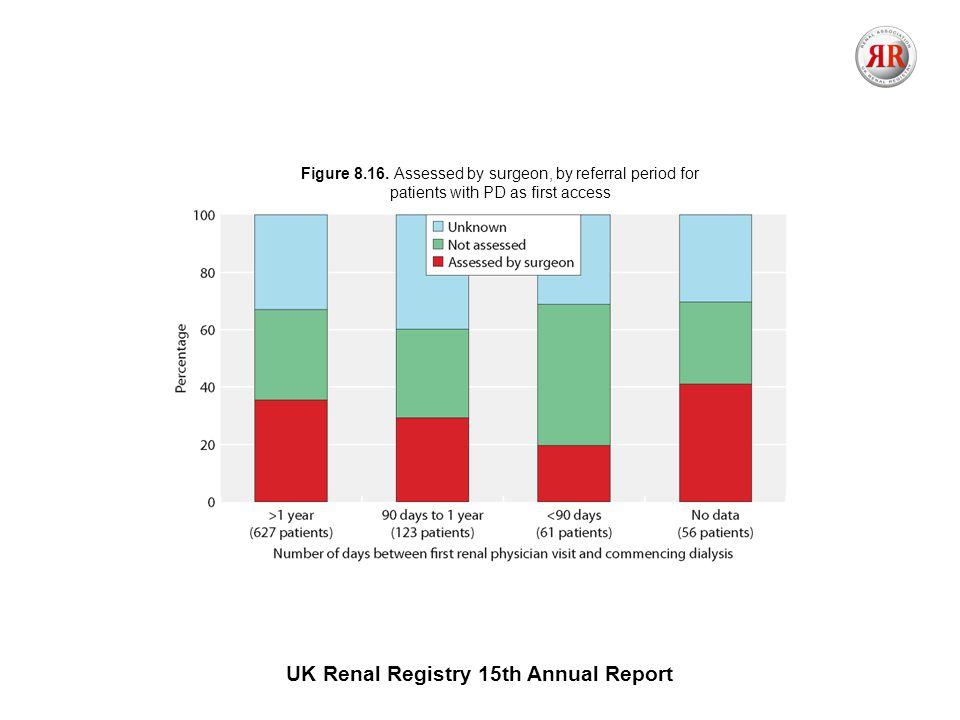 UK Renal Registry 15th Annual Report Figure 8.16.