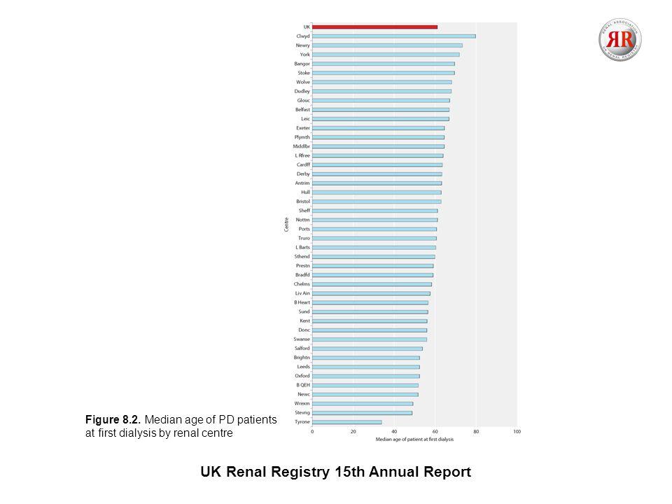 UK Renal Registry 15th Annual Report Figure 8.2.