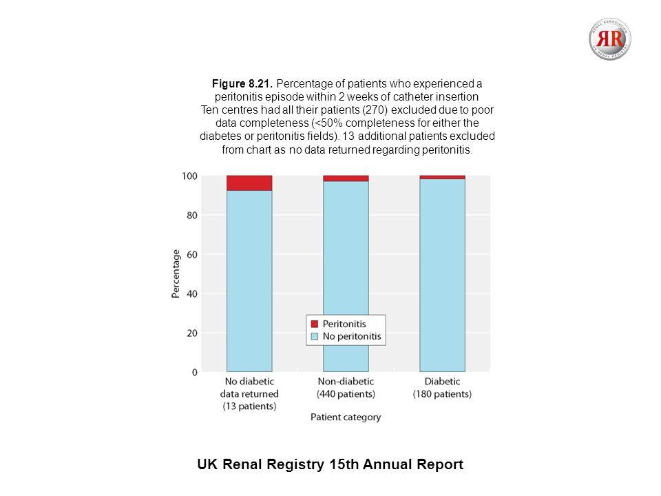 UK Renal Registry 15th Annual Report Figure 8.21.