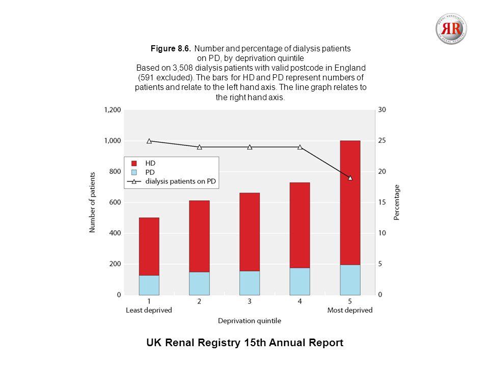 UK Renal Registry 15th Annual Report Figure 8.6.