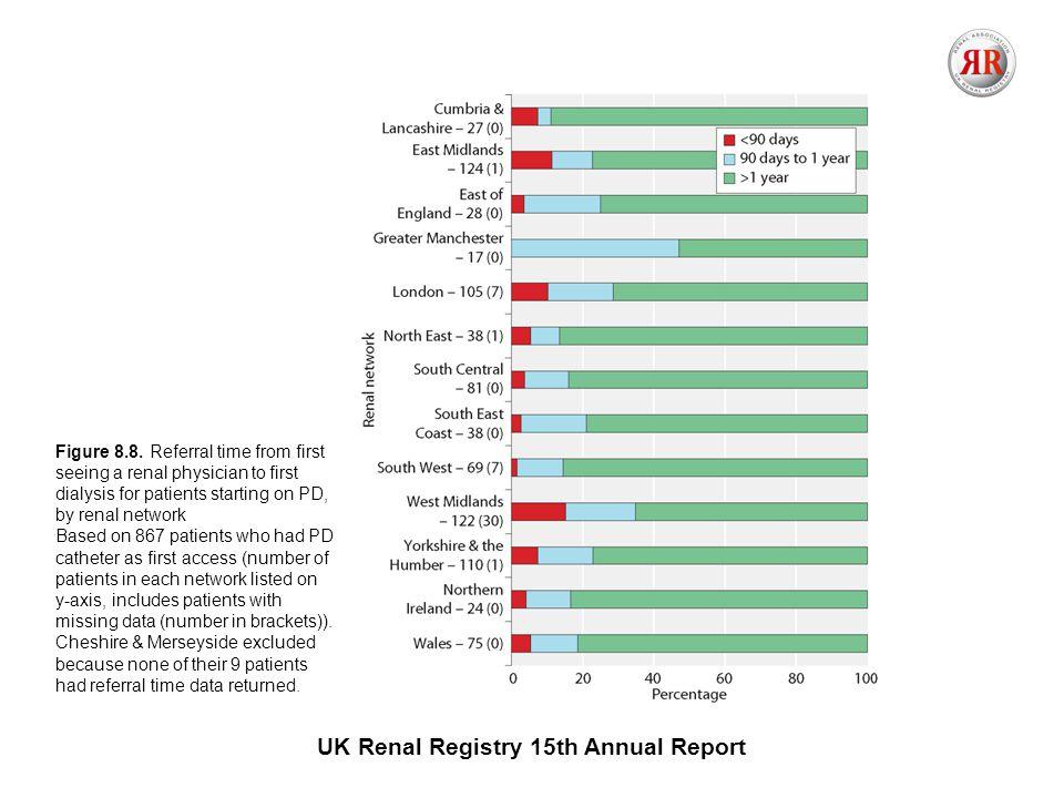 UK Renal Registry 15th Annual Report Figure 8.8.