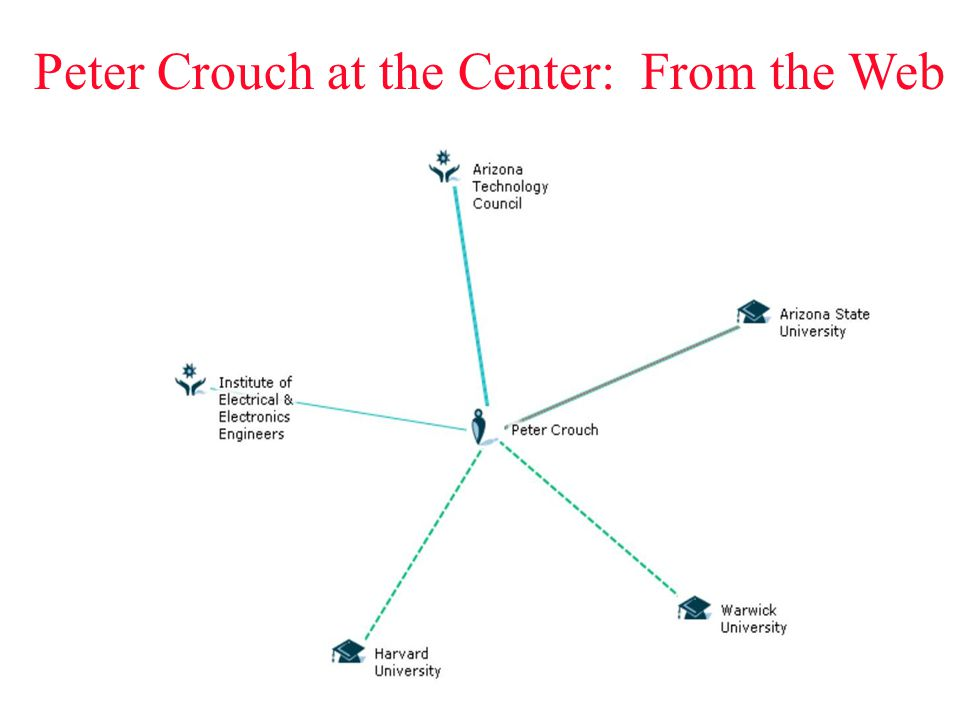 Peter Crouch at the Center: From the Web