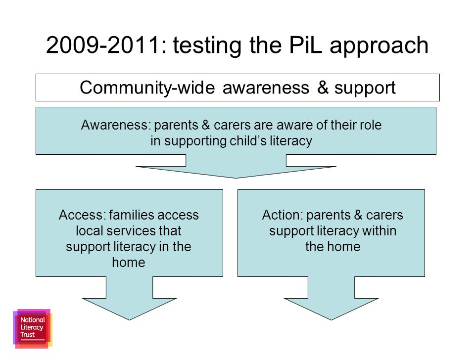 2009-2011: testing the PiL approach Community-wide awareness & support Awareness: parents & carers are aware of their role in supporting child's literacy Access: families access local services that support literacy in the home Action: parents & carers support literacy within the home