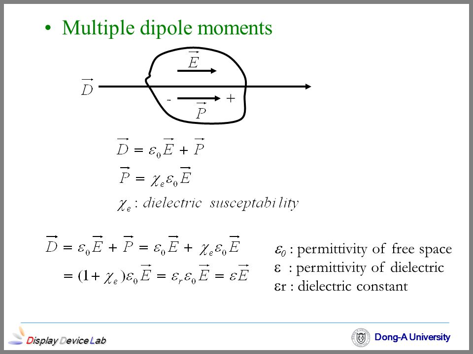 Display Device Lab Dong-A University Multiple dipole moments -+  0 : permittivity of free space  : permittivity of dielectric  r : dielectric const
