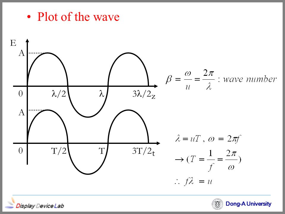Display Device Lab Dong-A University Plot of the wave E z t 0 0 /2 3 /2 T/2T3T/2 A A