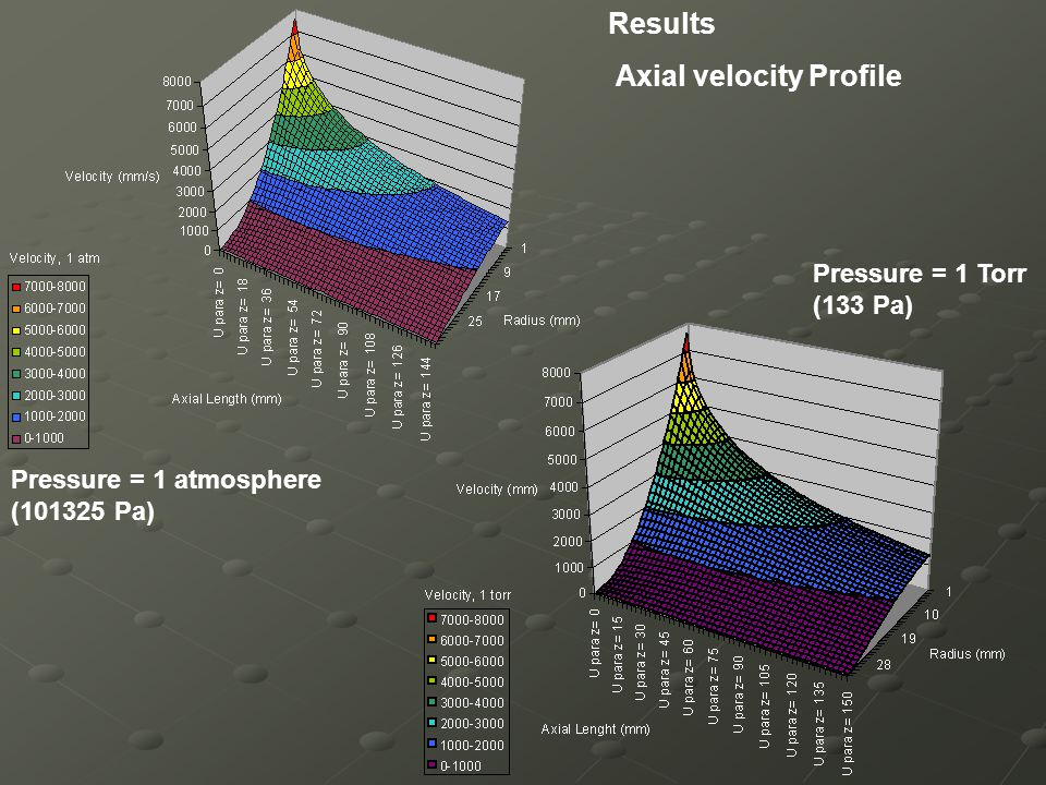 Results Axial velocity Profile Pressure = 1 atmosphere (101325 Pa) Pressure = 1 Torr (133 Pa)