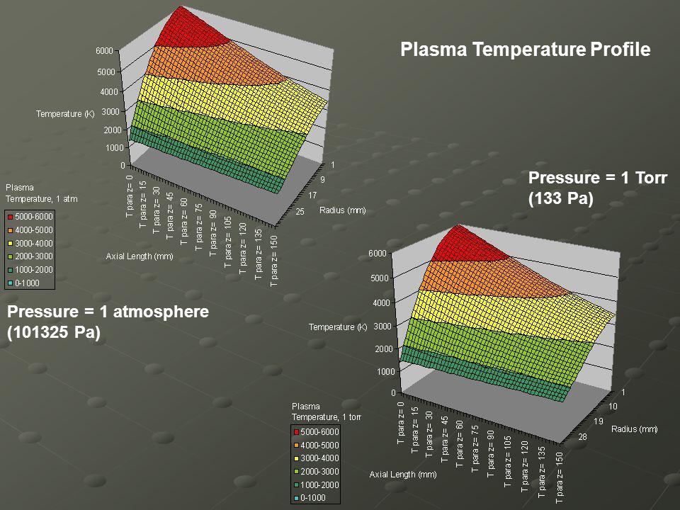 Plasma Temperature Profile Pressure = 1 atmosphere (101325 Pa) Pressure = 1 Torr (133 Pa)