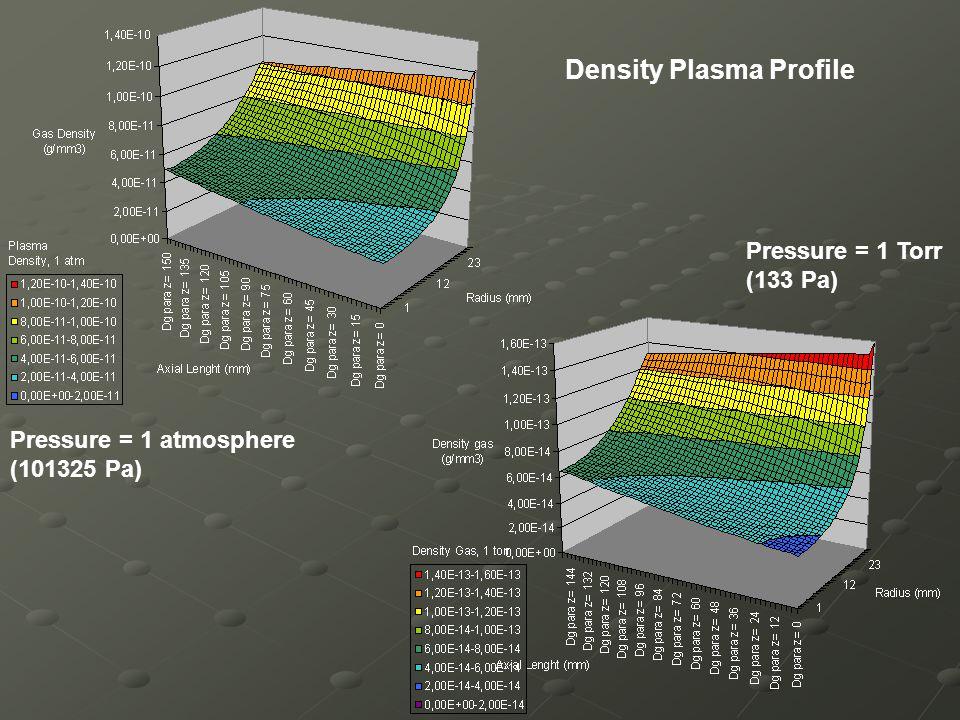 Density Plasma Profile Pressure = 1 atmosphere (101325 Pa) Pressure = 1 Torr (133 Pa)