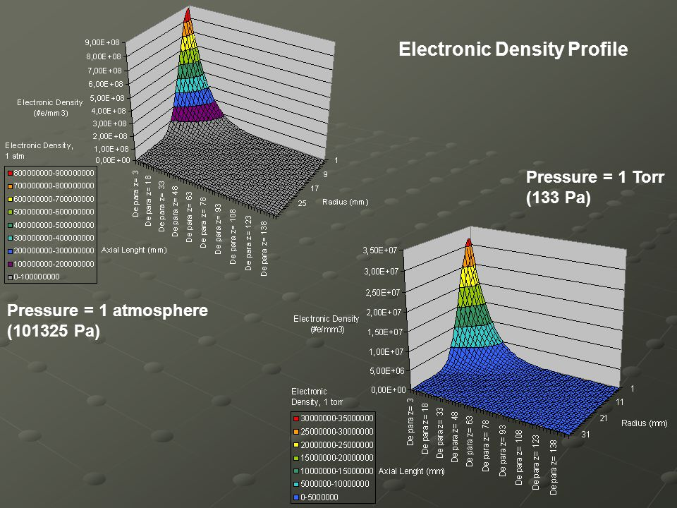 Electronic Density Profile Pressure = 1 atmosphere (101325 Pa) Pressure = 1 Torr (133 Pa)