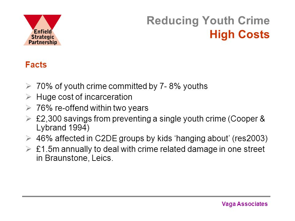 Vaga Associates Reducing Youth Crime High Costs Facts  70% of youth crime committed by 7- 8% youths  Huge cost of incarceration  76% re-offend within two years  £2,300 savings from preventing a single youth crime (Cooper & Lybrand 1994)  46% affected in C2DE groups by kids 'hanging about' (res2003)  £1.5m annually to deal with crime related damage in one street in Braunstone, Leics.