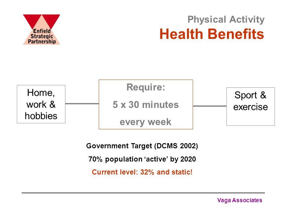Vaga Associates Physical Activity Health Benefits Require: 5 x 30 minutes every week Home, work & hobbies Sport & exercise Government Target (DCMS 2002) 70% population 'active' by 2020 Current level: 32% and static!