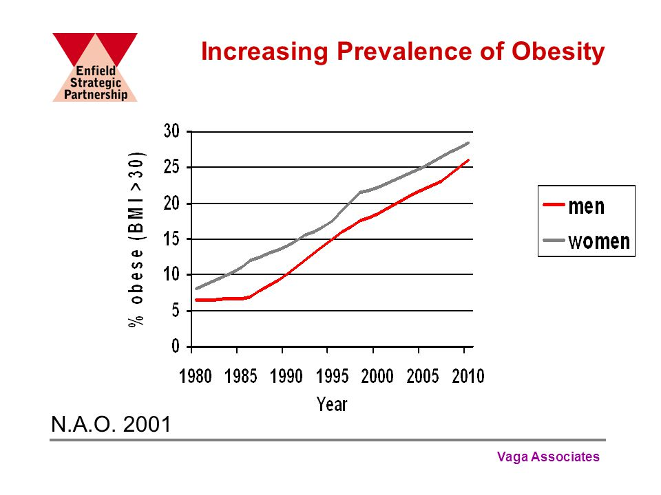 Vaga Associates Increasing Prevalence of Obesity N.A.O. 2001