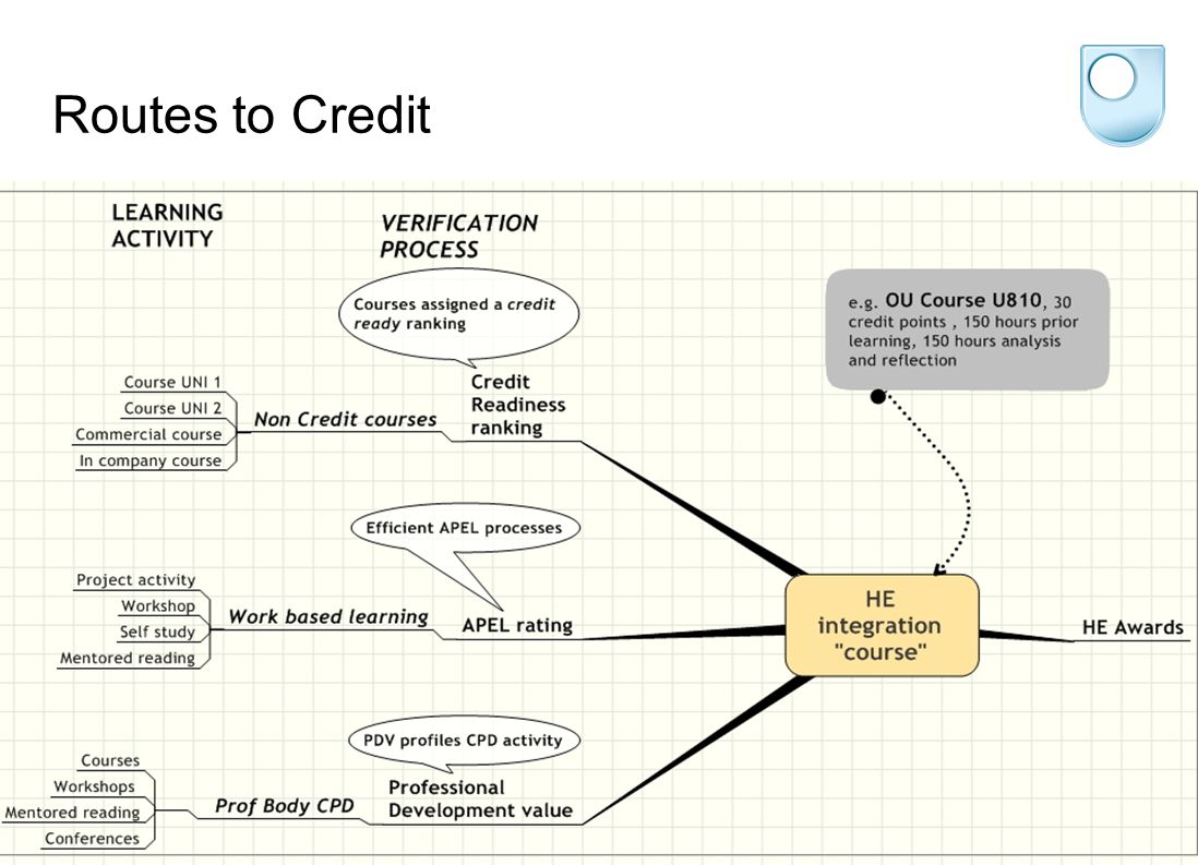 Routes to Credit