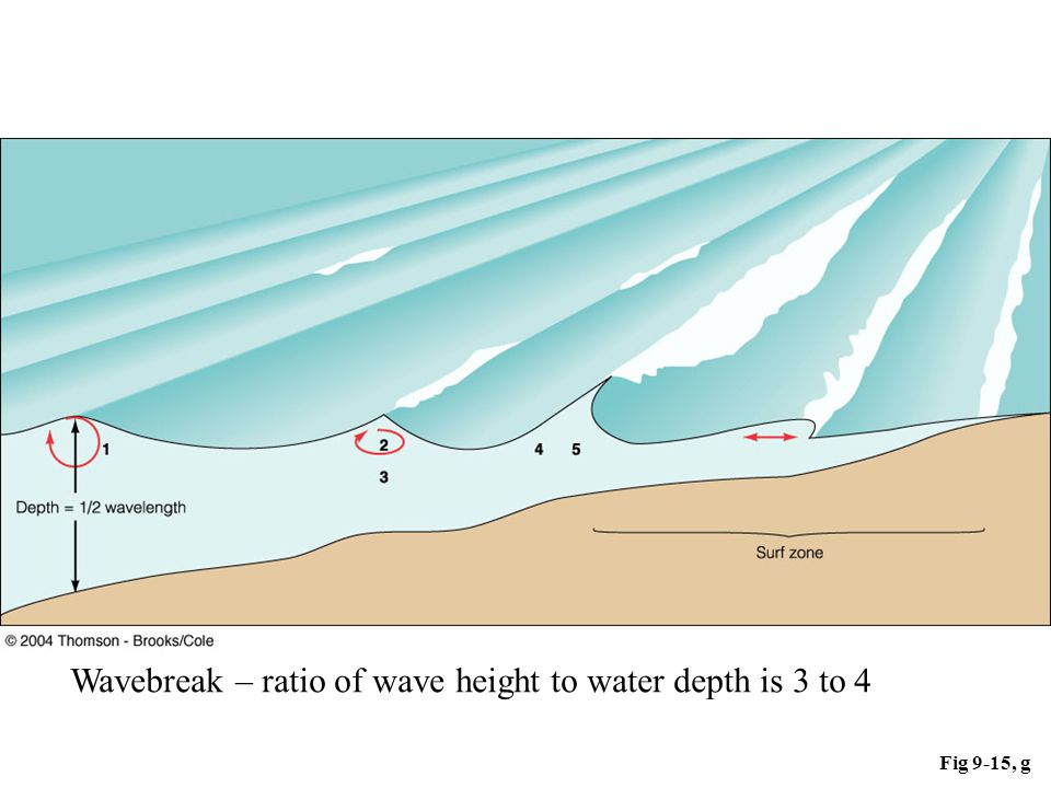 Fig 9-15, g Wavebreak – ratio of wave height to water depth is 3 to 4