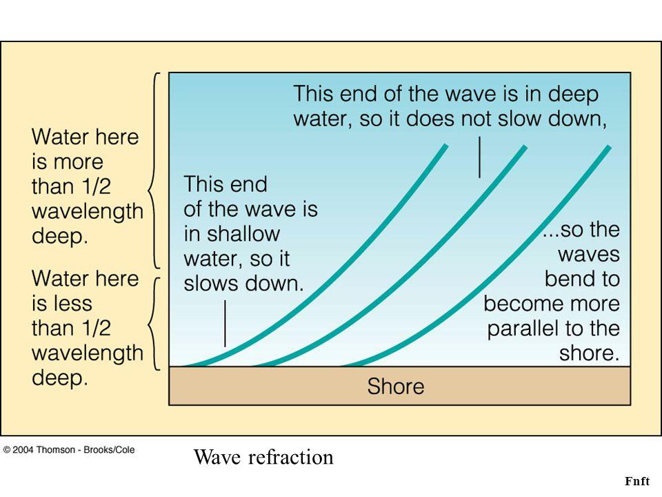Fnft Wave refraction