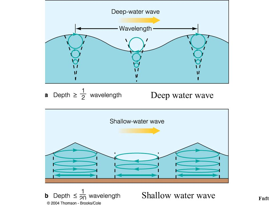 Fnft Deep water wave Shallow water wave