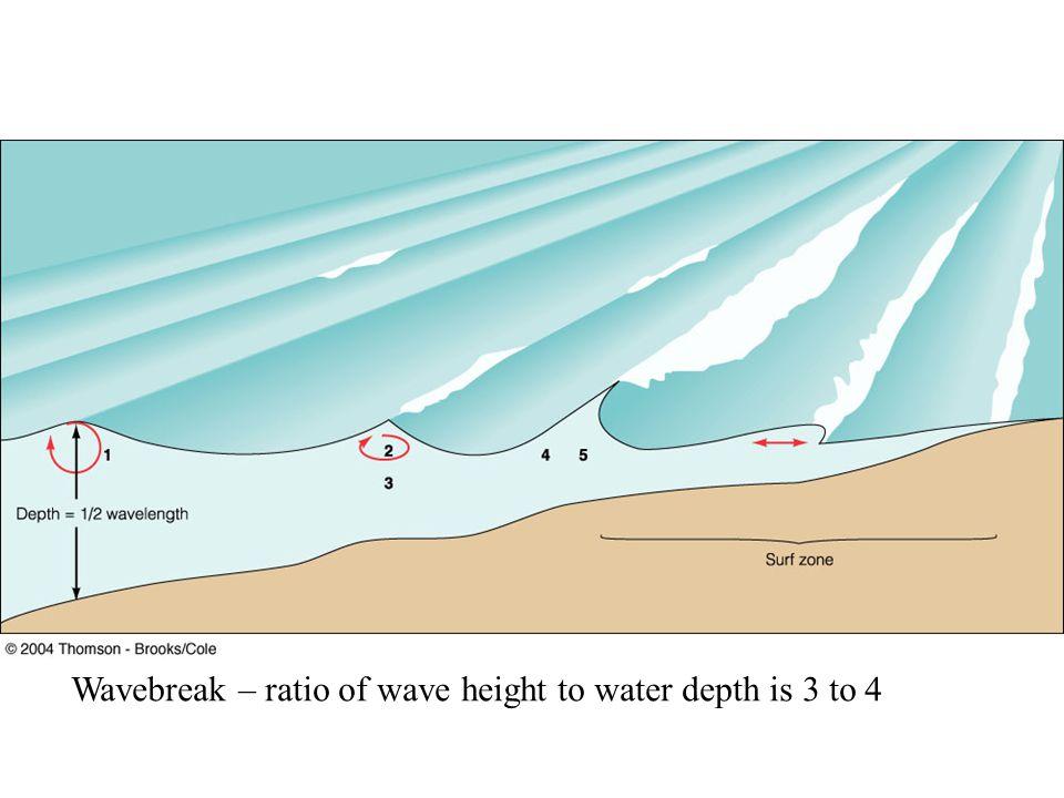 Wavebreak – ratio of wave height to water depth is 3 to 4