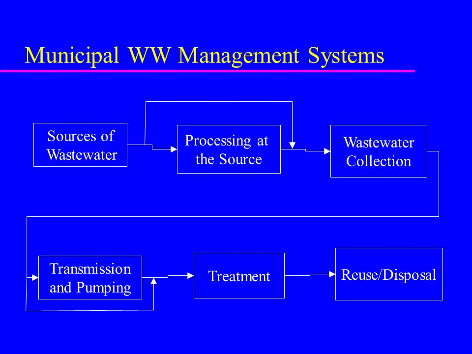 Municipal WW Management Systems Sources of Wastewater Processing at the Source Wastewater Collection Transmission and Pumping Treatment Reuse/Disposal