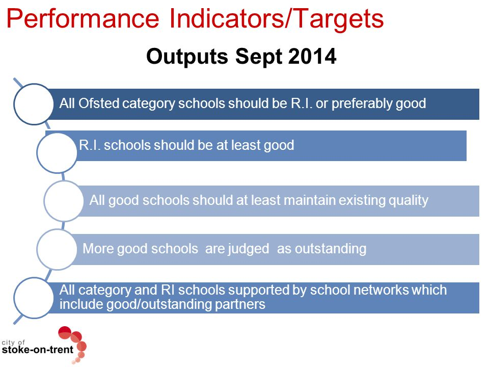 Performance Indicators/Targets Outputs Sept 2014 All Ofsted category schools should be R.I. or preferably good * R.I. schools should be at least good