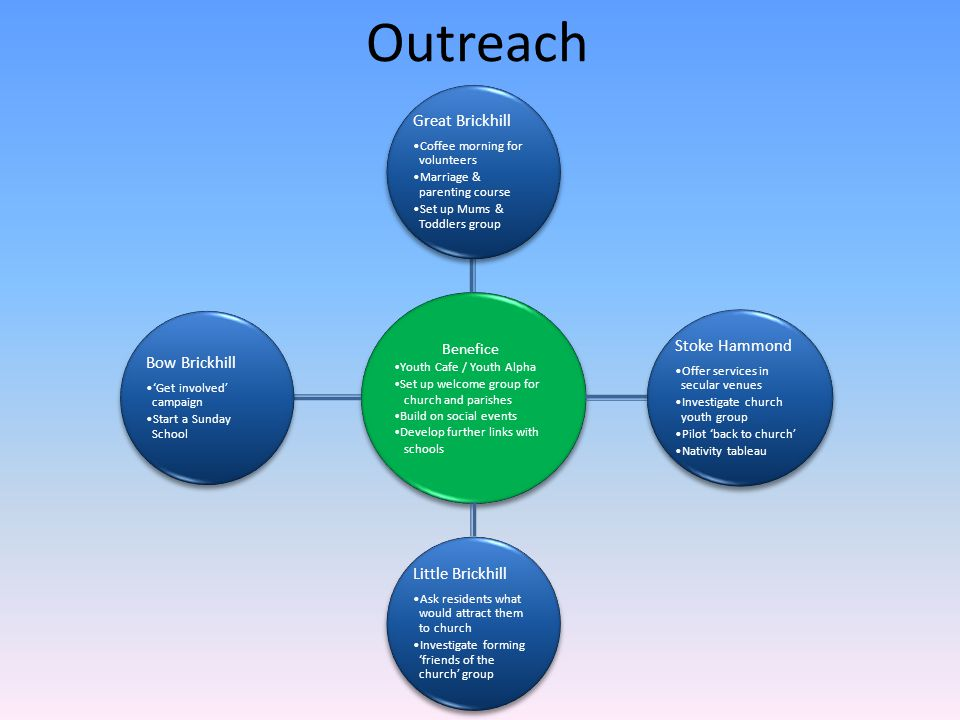 Outreach Benefice Youth Cafe / Youth Alpha Set up welcome group for church and parishes Build on social events Develop further links with schools Grea