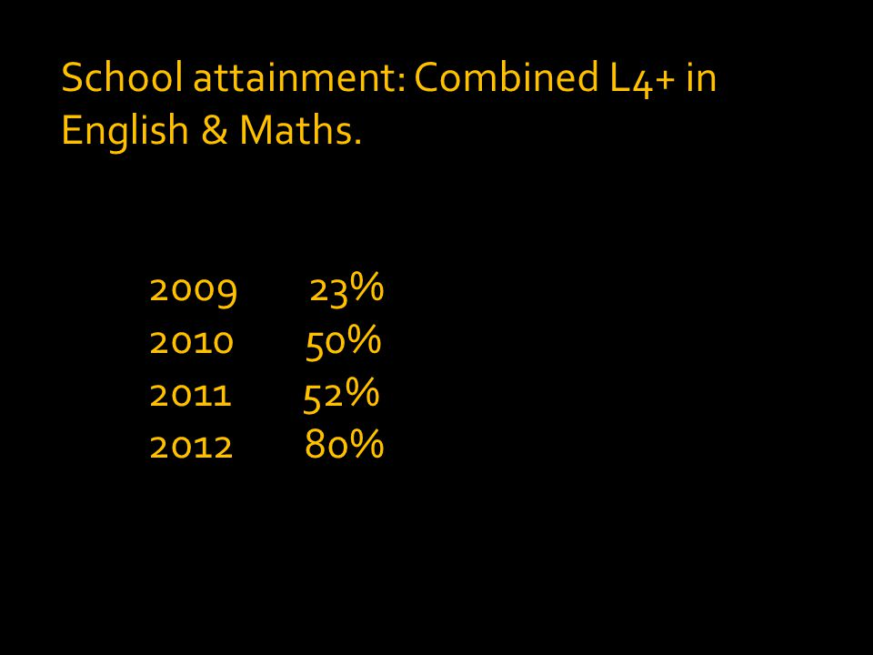 School attainment: Combined L4+ in English & Maths. 2009 23% 2010 50% 2011 52% 2012 80%
