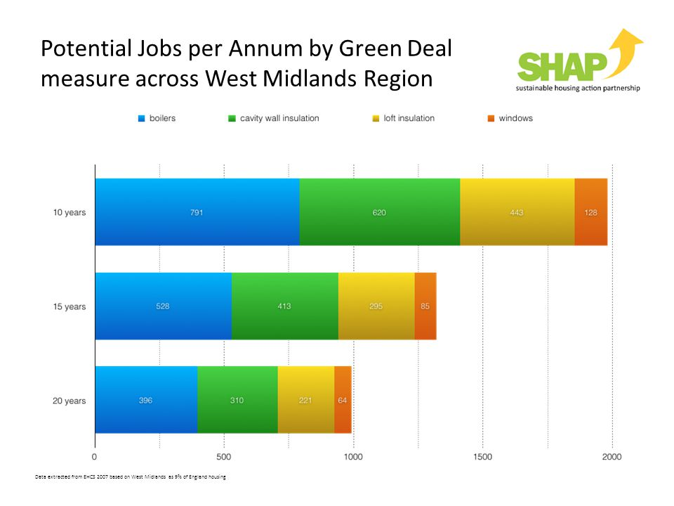 Potential Jobs per Annum by Green Deal measure across West Midlands Region Data extracted from EHCS 2007 based on West Midlands as 9% of England housi