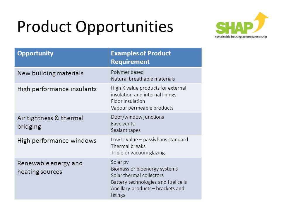 Product Opportunities OpportunityExamples of Product Requirement New building materials Polymer based Natural breathable materials High performance insulants High K value products for external insulation and internal linings Floor insulation Vapour permeable products Air tightness & thermal bridging Door/window junctions Eave vents Sealant tapes High performance windows Low U value – passivhaus standard Thermal breaks Triple or vacuum glazing Renewable energy and heating sources Solar pv Biomass or bioenergy systems Solar thermal collectors Battery technologies and fuel cells Ancillary products – brackets and fixings