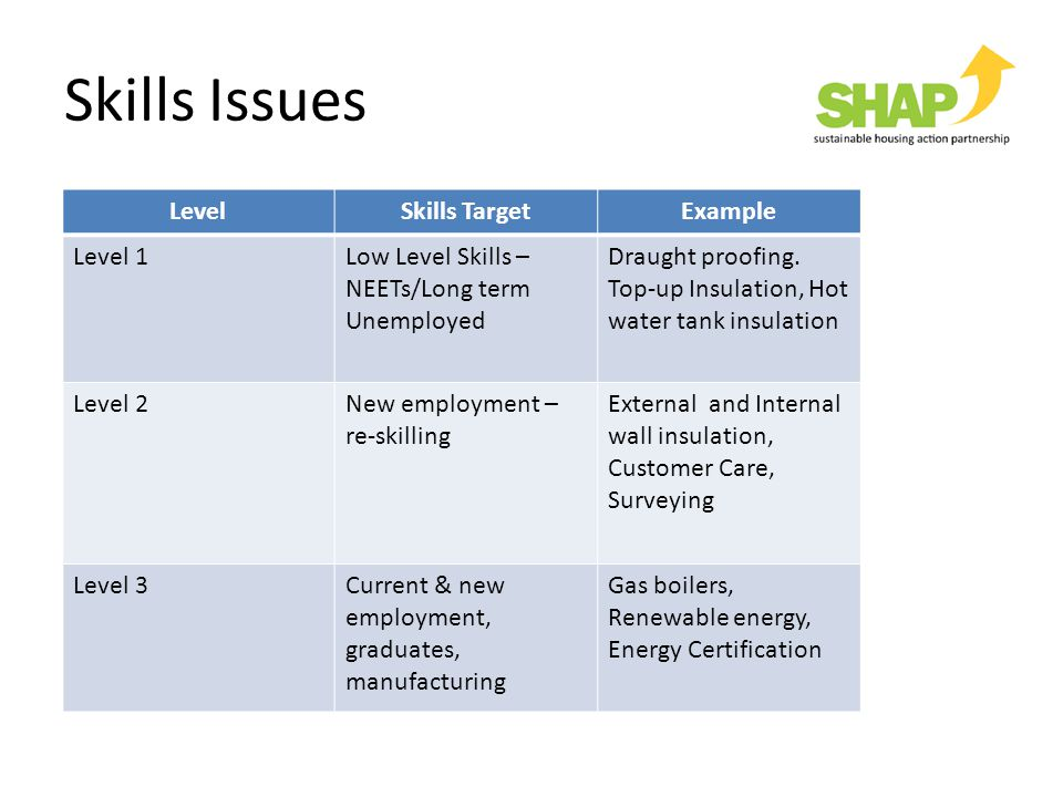 LevelSkills TargetExample Level 1Low Level Skills – NEETs/Long term Unemployed Draught proofing. Top-up Insulation, Hot water tank insulation Level 2N