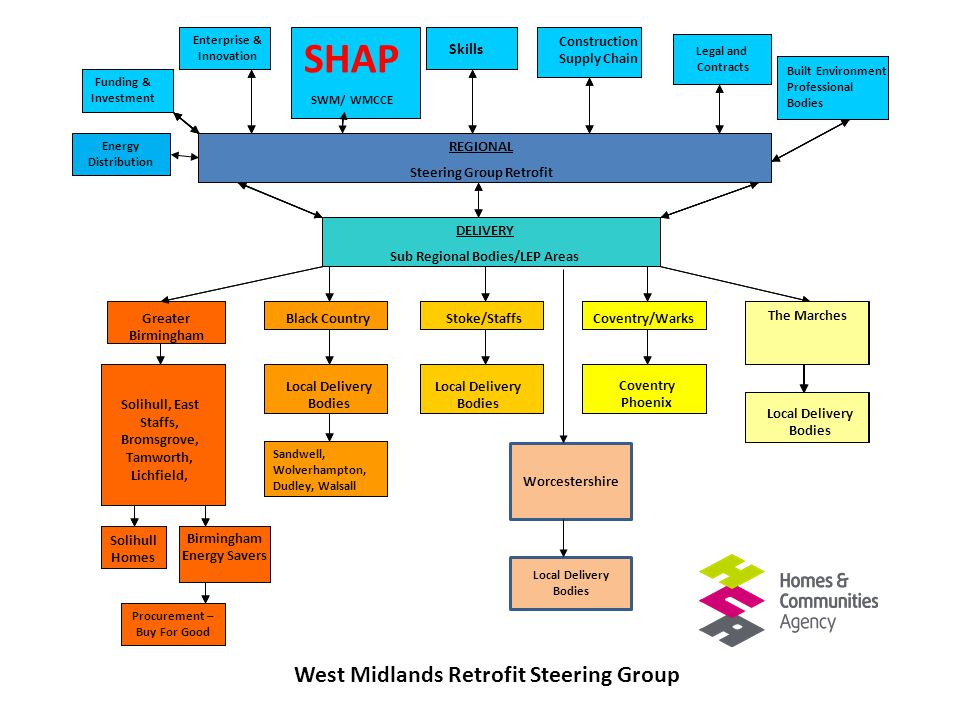 REGIONAL Steering Group Retrofit/Energy Efficiency SHAP/SWM / WMCCE Skills Construction Supply Chain Enterprise & Innovation Funding & Investment DELI