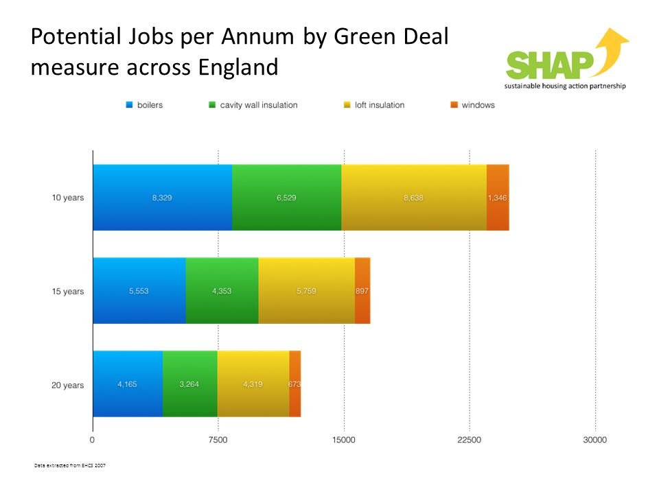 Potential Jobs per Annum by Green Deal measure across England Data extracted from EHCS 2007
