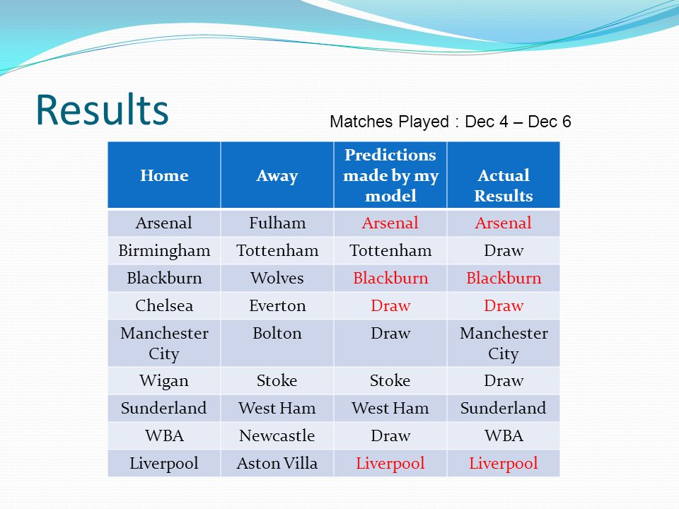 Results HomeAway Predictions made by my model Actual Results ArsenalFulhamArsenal BirminghamTottenham Draw BlackburnWolvesBlackburn ChelseaEvertonDraw Manchester City BoltonDrawManchester City WiganStoke Draw SunderlandWest Ham Sunderland WBANewcastleDrawWBA LiverpoolAston VillaLiverpool Matches Played : Dec 4 – Dec 6