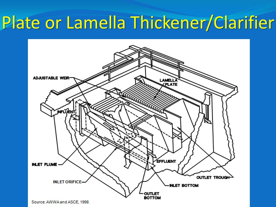 Plate or Lamella Thickener/Clarifier