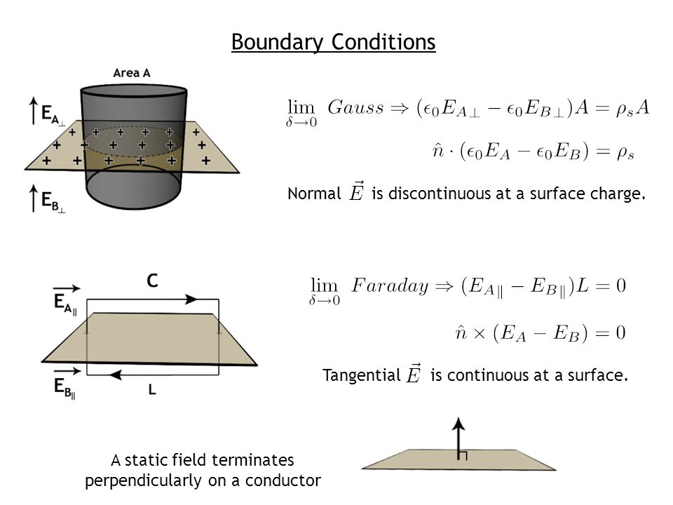 Normal is discontinuous at a surface charge. Tangential is continuous at a surface. A static field terminates perpendicularly on a conductor Boundary