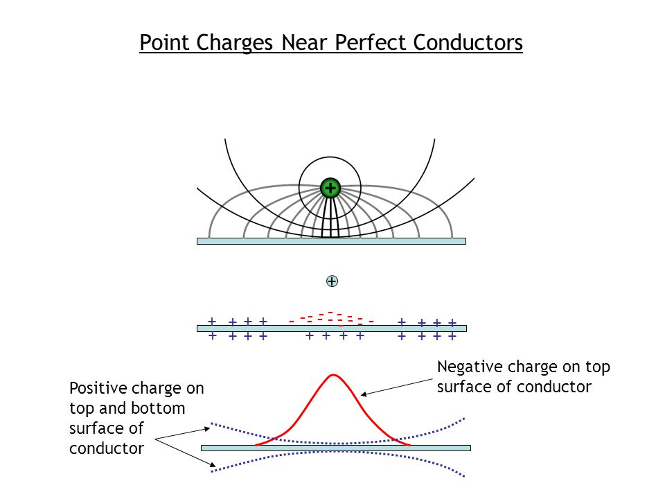 Point Charges Near Perfect Conductors - - - - - - - - - - - - - - - - + + + + + + + + + + + + + + + + + + + + Negative charge on top surface of conduc